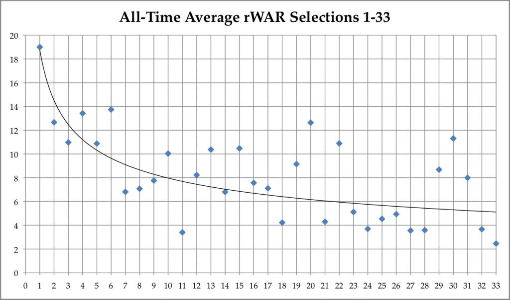 AveragerWAR133
