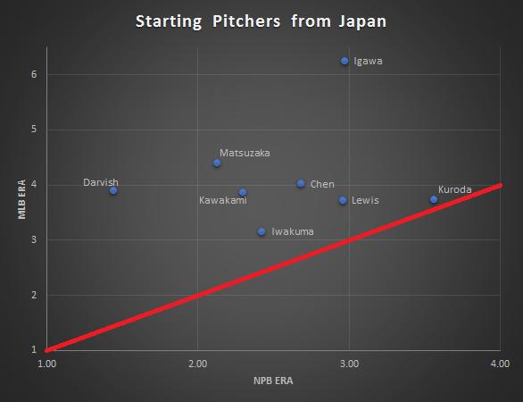 Japanese Pitchers