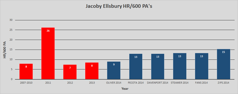 The projection systems are divided on how heavily to weigh Ellsbury's 2011 campaign.