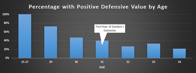 Brett  Gardner speed age defense aging old