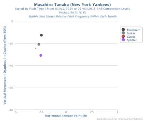 Tanaka Vertical Movement