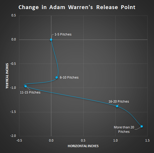 Warren Release Point