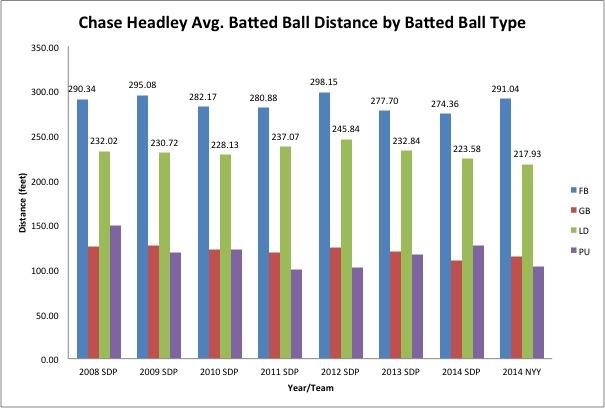 Headley Batted Ball Distance