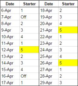 April Schedule 5th Starter