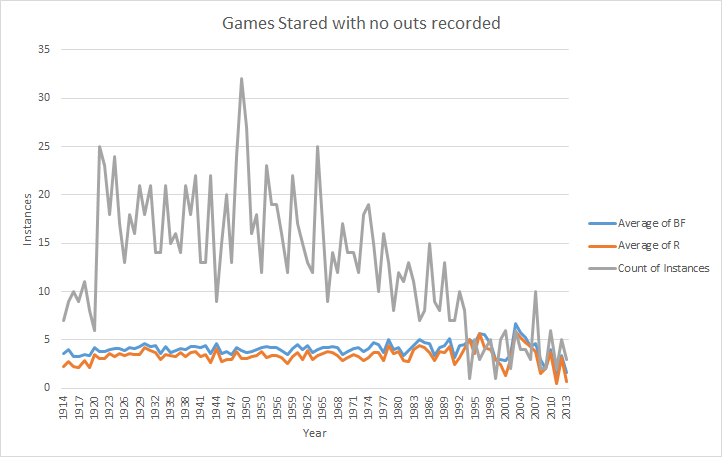 Games started with 0 outs