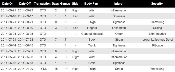 Teixeira Injuries