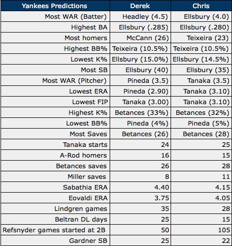 Yankees Predictions 2015